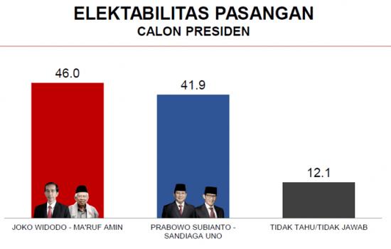 60 Persen Pemilih di Sidrap Belum Menentukan Pilihan di Pilpres