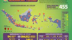 Hingga Pekan Ketiga Februari 2020, segini Jumlah Bencana Terjadi