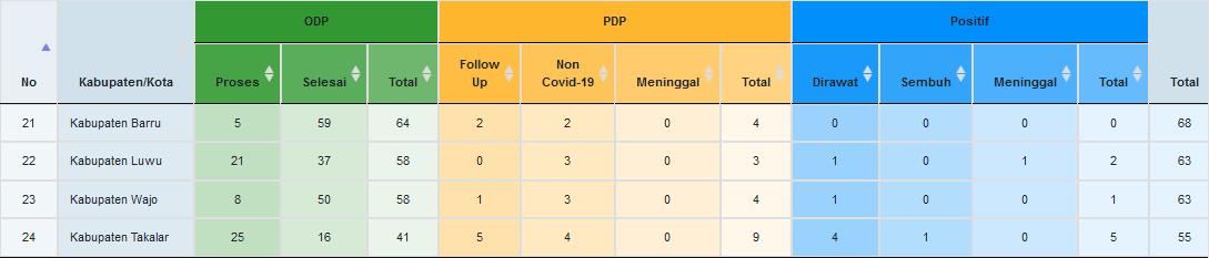 Update Kasus Corona Di Sulsel Positif 547 Orang Tersebar Di 21 Kabupaten Kota Bonepos Com Informasi Berita Terkini Sulsel