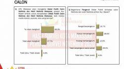 Wow, Debat Publik Pengaruhi Sebagian Besar Pemilih di Pilwalkot Makassar